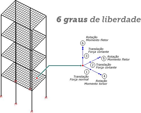 modelo-vi-6-graus-liberdade.png
